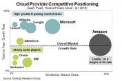 Despite JEDI loss, AWS retains dominant market position