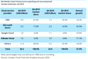 Cloud spending said to top $30B in Q4 as Amazon, Microsoft battle for market share