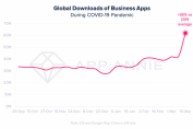 Videoconferencing apps saw a record 62M downloads during one week in March