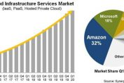 In spite of pandemic (or maybe because of it), cloud infrastructure revenue soars