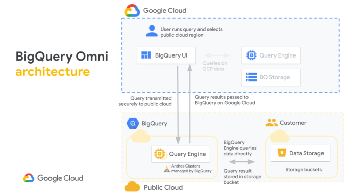 Google Cloud's new BigQuery Omni will let developers query data in GCP, AWS and Azure
