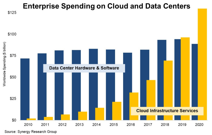 Chart comparing on prem spending to cloud infrastructure spending from Synergy Research.