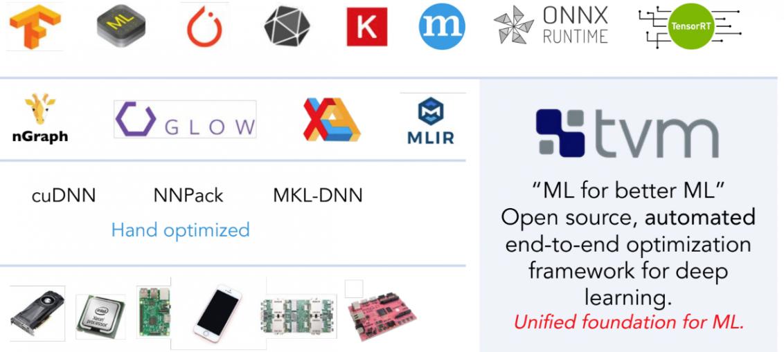 OctoML raises $15M to make optimizing ML models easier