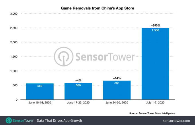 This Week in Apps: US tops China on downloads, EU regulates app stores, Instagram takes on TikTok