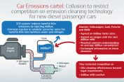 EU fines BMW, VW $1B for running emissions cartel since the 90s
