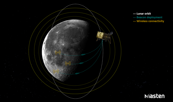 Masten Space Systems to develop a GPS-like network for the Moon